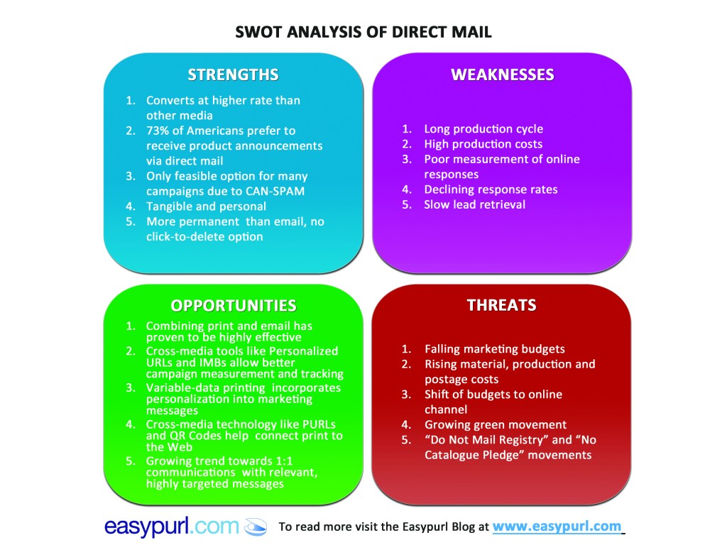 Swot analysis essay sample
