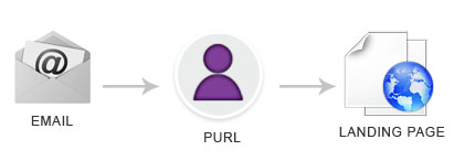 This is the customer journey from E-mail, to PURL, to landing page.
